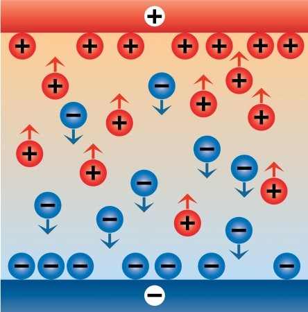 migraci�n: La electr�lisis. Qu�mica.
