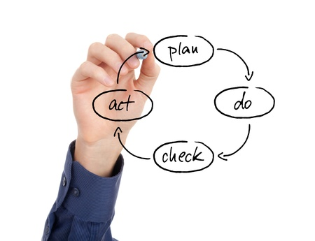managerial: PDCA (plan do check act) cycle - four-step management method for the control and continuous improvement in business.