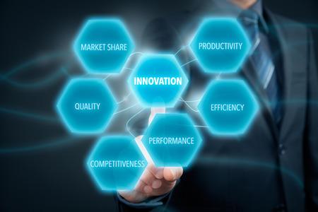 competitividad: Concepto de la innovación - hombre de negocios, haga clic en el botón con la innovación de texto. Las oportunidades de innovación: la productividad, la eficiencia, el rendimiento, la competitividad, la calidad y la cuota de mercado. Foto de archivo