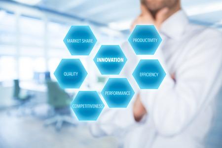 competitividad: Concepto de la innovación - hombre de negocios pensar en innovaciones. Las oportunidades de innovación: la productividad, la eficiencia, el rendimiento, la competitividad, la calidad y la cuota de mercado. Oficina en segundo plano. Foto de archivo
