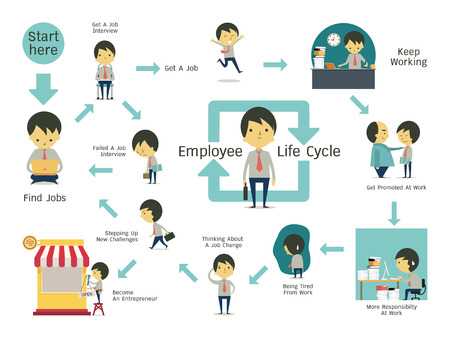 job search: Infographics illustration of employee life cycle. Simple character of businessman with flat design.