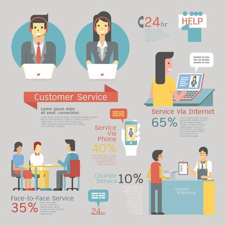 고객 서비스 세트, 헤드셋 콜 센터, 대면 서비스, 카운터, 인터넷 및 스마트 폰 지원 infographics입니다. 문자 및 평면 설계. 일러스트