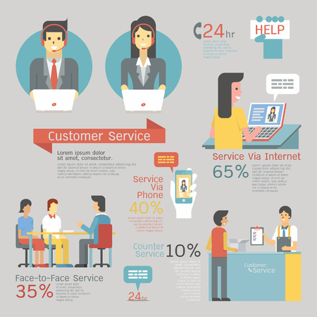 Infographics of customer service set, call center with headset, face-to-face service, counter, internet and smartphone support. Character and flat design.