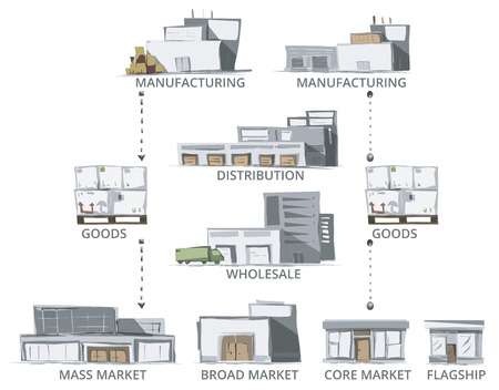 erp: Supply Chain. Sketch style Vector of Supply Chain Buildings. Color version.