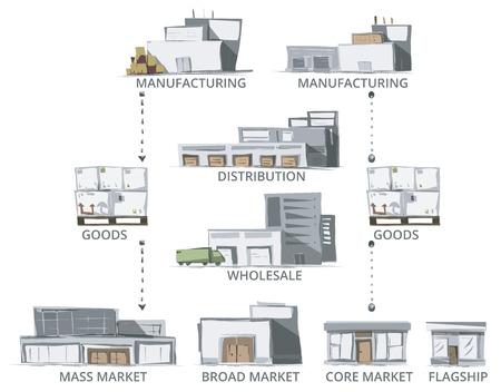 Supply Chain. Sketch Vector stylu Supply Chain budynków. Kolor wersji. Ilustracje wektorowe