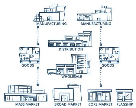 flujo: Cadena De Suministro. Vector del estilo del bosquejo de la Cadena de Suministro de Edificios. Versión Line. Vectores