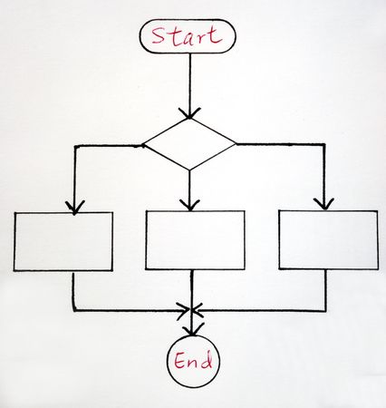 A sample flowchart for a general procedure Stock Photo