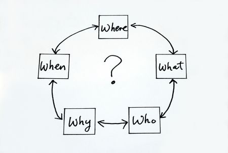 when: The 5 W: When What Which What and Why