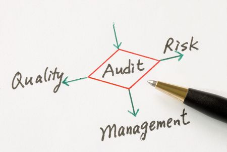 Several possible outcomes of performing an audit Stock Photo