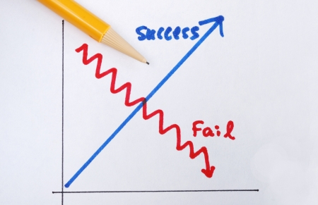 failed strategy: Success versus failure concepts of succeed or fail in business