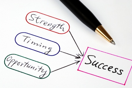 Strength, Timing, and Opportunity are the elements to Success Stock Photo - 17610258