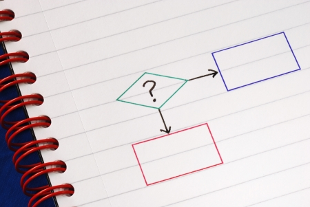 A sample flowchart for decision making procedure Stock Photo