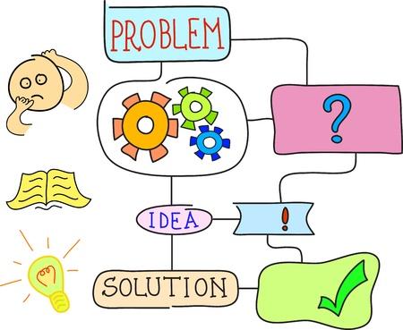 http://us.123rf.com/450wm/johny007pan/johny007pan1212/johny007pan121200261/16887336-business-man-development-scheme-with-problem-and-solution.jpg