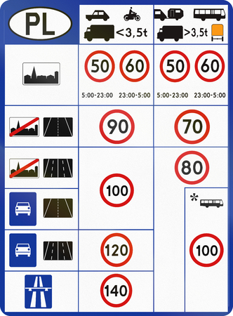crossings: Information at border crossings about polish speed limits in different situations.