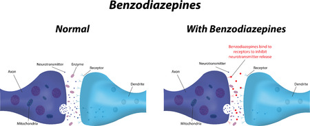 receptor: Benzodiazepines Illustration