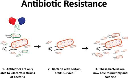Resistentie tegen antibiotica Stockfoto