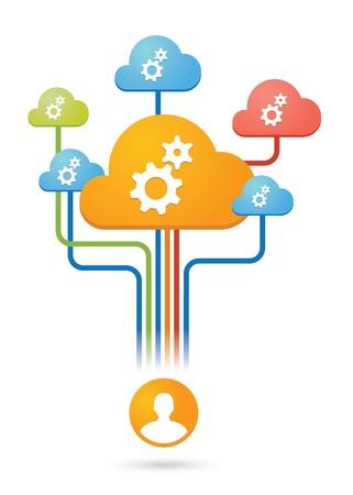 concep:  Cloud  computing concep