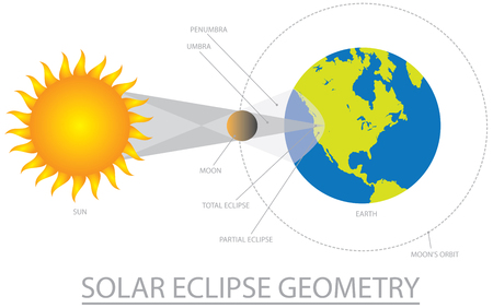 Solar Eclipse Geometry with Sun Moon Earth Orbit Two Shadows Color Illustration