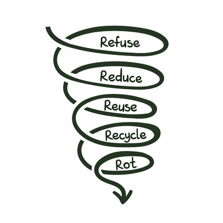 Refuse reduse reuse recycle,rot doodle concept hand drawn lettering Vector
