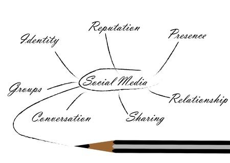 A Stock Vector illustration of a pencil sketch of Social Media Concept line