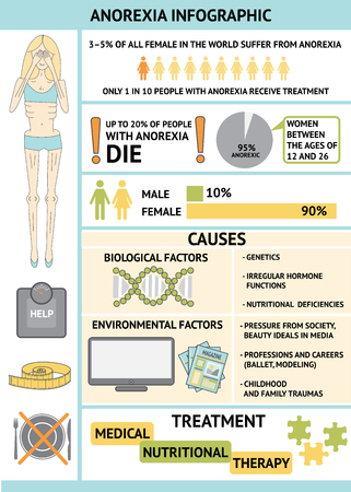 anorexia: Anorexia nervosa infographic. Information and statistics about eating disorder. Slim woman silhouette, scales, tape measure, plate, knife and fork icons. Anorexia causes and treatment.