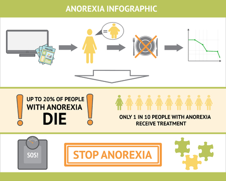 reason: Anorexia nervosa vector infographic. Information and statistics. Causes of the disease in graphics. Can be used in materials about eating disorders.