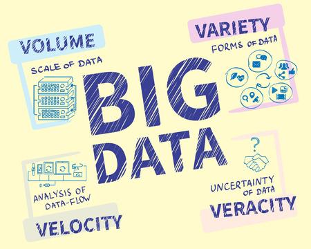 big data: Infographic handrawn illustration of Big data - 4V visualisation