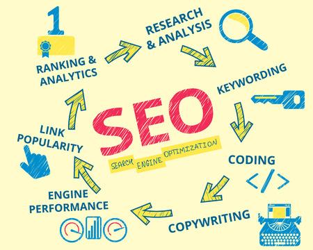 Infographic handrawn illustratie van SEO. 7 items beschreven Stock Illustratie