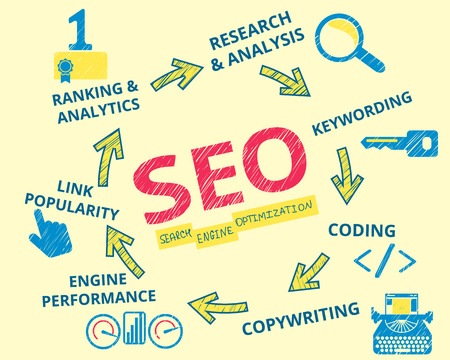 Infographic handrawn illustration of SEO. 7 items described