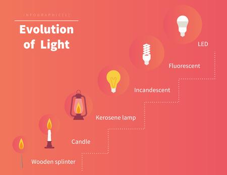 evolucion: Evoluci�n de la luz. Ilustraci�n Infograf�a de velas a las tecnolog�as dirigidas Vectores