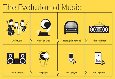 evolucion: La evolución de escuchar música desde música en vivo para teléfono móvil