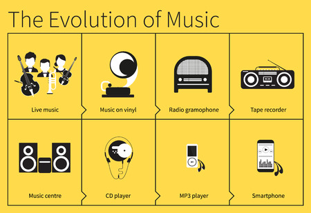 evolution: The evolution of listening to music from live music to mobile phone