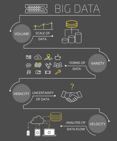 大きなデータ - 灰色の背景に分離された 4 v 視覚化のインフォ グラフィック輪郭の概念図。説明テキスト。無料フォント Exo2 とオープン San
