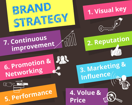 brainstorming: Infographic colorful illustration of Brand strategy - seven items.