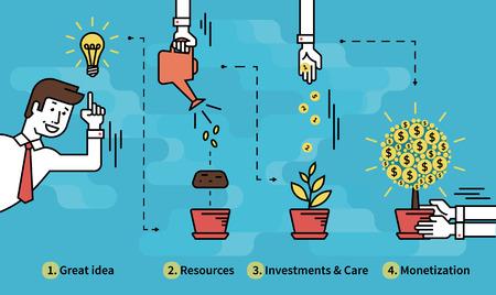 prosperidad: ilustración infografía de la inversión con el empresario y el árbol de dinero en cuatro pasos, como idea, los recursos, las inversiones y la atención proyecto luego de obtención de ingresos como resultado. texto se indica