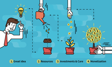 Infografik Abbildung der Investitionen mit Geschäftsmann und Geld Baum in vier Schritten, wie Ideen, Ressourcen, Investitionen und Projektbetreuung dann Monetarisierung als Ergebnis. Text umrissen