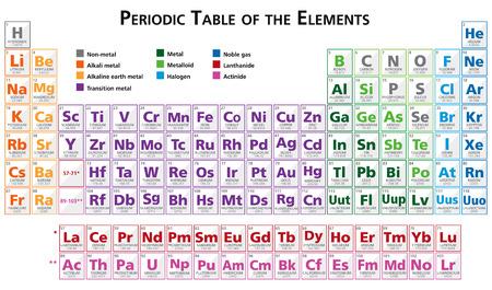 Tabla periódica de los elementos del vector de ilustración en Inglés multicolor salvado con el ilustrador 10 Foto de archivo - 37117705
