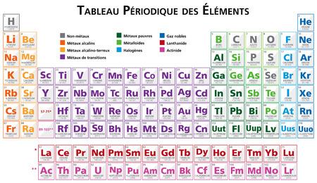 Tabla periódica de los elementos del vector de ilustración en francés Foto de archivo - 37103050