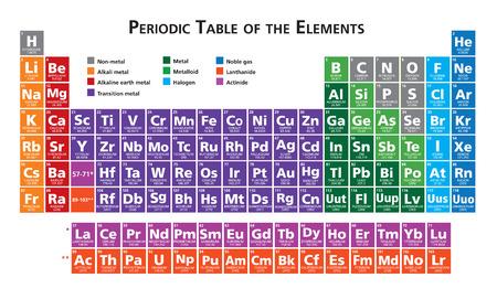 tabulka: Periodická tabulka prvků vektorové ilustrace vícebarevný