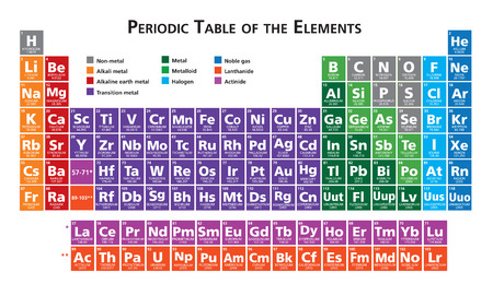 elementos: Tabla Periódica de los Elementos ilustración vectorial multicolor