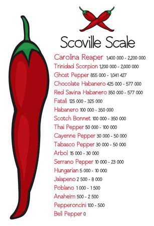 scale: Scoville pepper heat scale vector Illustration