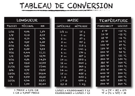 decimal: french language conversion table chart vector for length weight and temperature text is outline and no shadow on the .eps version 10