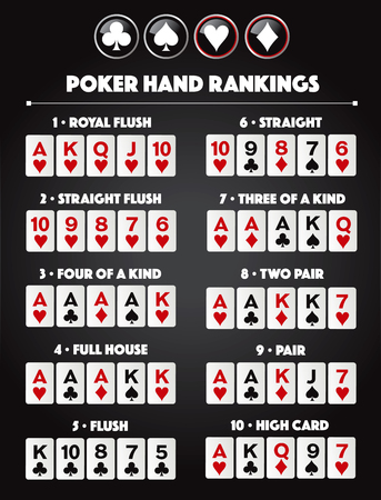 Poker hand rankings combination vector