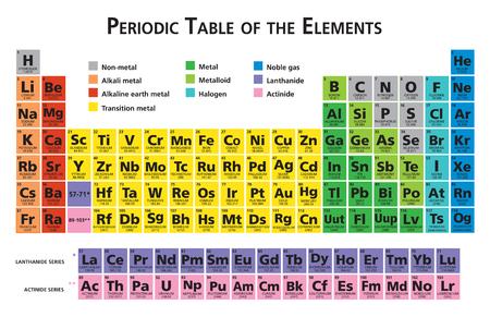 tableau périodique périodique des éléments chimiques illustration vectorielle multicolore éléments en pointillés