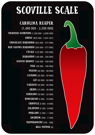 Scoville hot pepper heat unit scale vector illustration Çizim