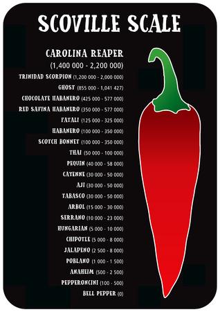 Scoville hot pepper heat unit scale vector illustration Illustration