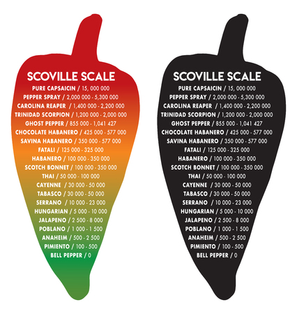 Scoville pepper heat unit scale vector illustration text is futura 写真素材 - 113561323