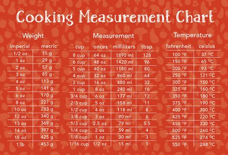 cooking measurement table chart with food background text is outline