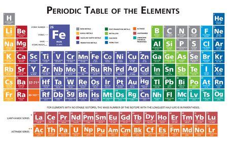 Tavola periodica degli elementi chimici illustrazione vettoriale multicolore 118 elementi due strati separati per simboli e sfondo