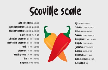 Scoville hot pepper heat unit scale vector illustration Иллюстрация